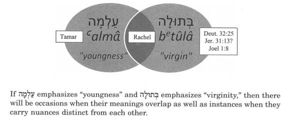 Almah-Betulah Overlap