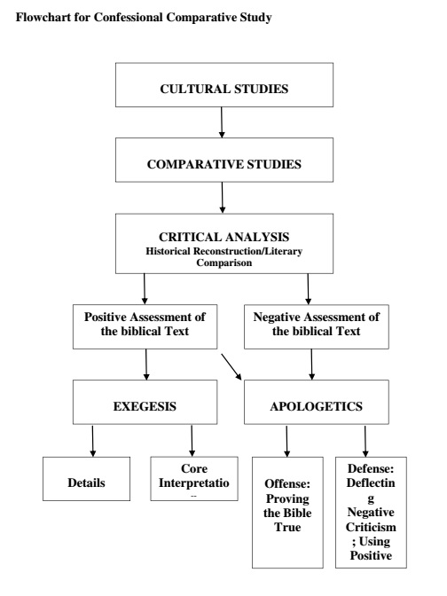 Flowchart Confessional Comparative Studies